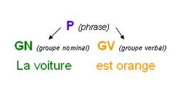 Comprendre la grammaire générative
